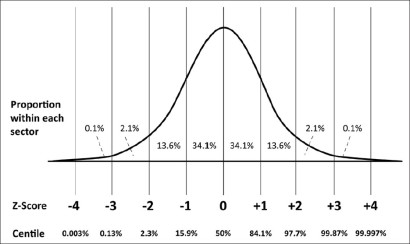 how to find percentile from z score